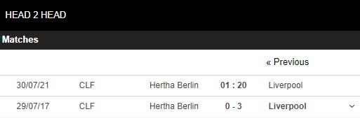 Lịch sử đối đầu Hertha vs Liverpool