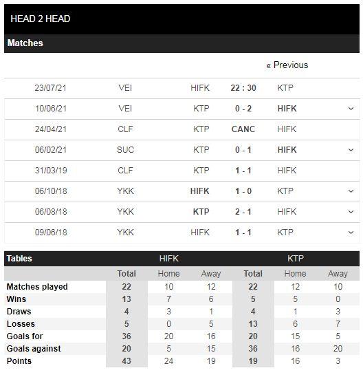 Lịch sử đối đầu HIFK vs KTP