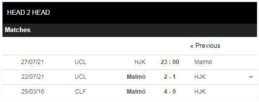 Lịch sử đối đầu HJK vs Malmo FF