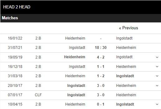 Lịch sử đối đầu Ingolstadt vs Heidenheim