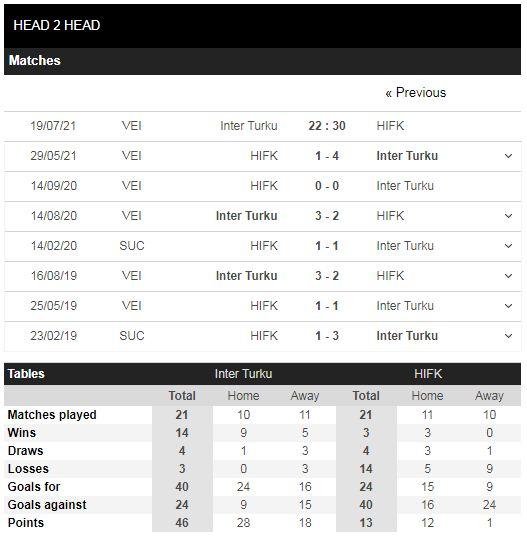 Lịch sử đối đầu Inter Turku vs HIFK