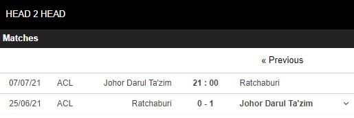 Lịch sử đối đầu Johor Darul vs Ratchaburi