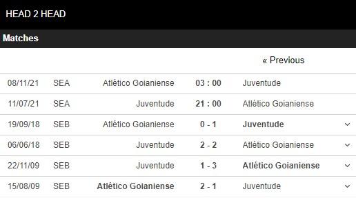 Lịch sử đối đầu Juventude vs Goianiense