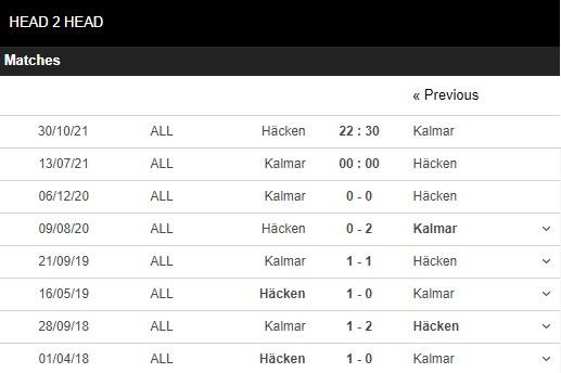 Lịch sử đối đầu Kalmar vs Hacken