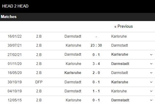 Lịch sử đối đầu Karlsruher vs Darmstadt