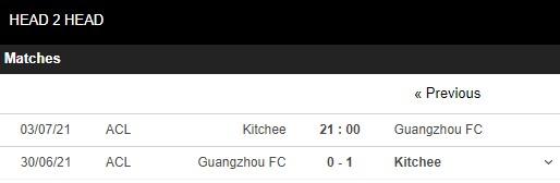 Lịch sử đối đầu Kitchee vs Guangzhou