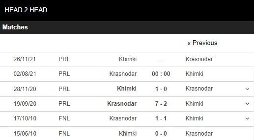 Lịch sử đối đầu Krasnodar vs Khimki