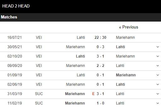 Lịch sử đối đầu Lahti vs Mariehamn