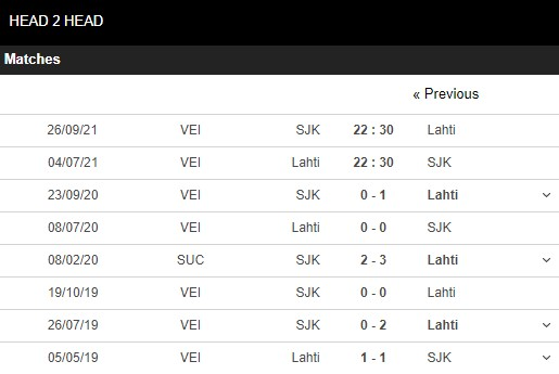 Lịch sử đối đầu Lahti vs Seinajoki