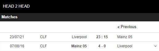 Lịch sử đối đầu Mainz vs Liverpool