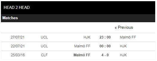 Lịch sử đối đầu Malmo vs HJK