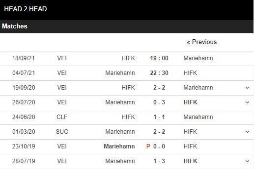 Lịch sử đối đầu Mariehamn vs HIFK