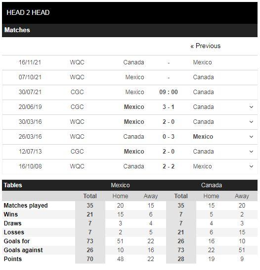 Lịch sử đối đầu Mexico vs Canada