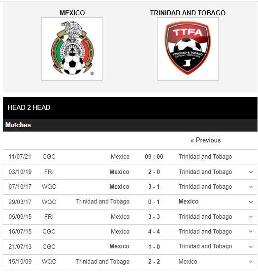 Lịch sử đối đầu Mexico vs Trinidad & Tobago