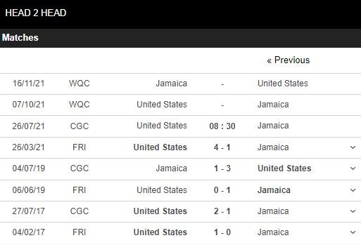 Lịch sử đối đầu Mỹ vs Jamaica