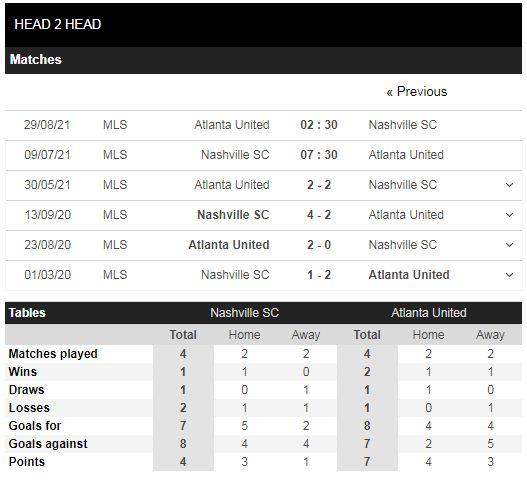 Lịch sử đối đầu Nashville vs Atlanta United