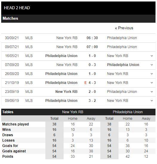 Lịch sử đối đầu New York RB vs Philadelphia