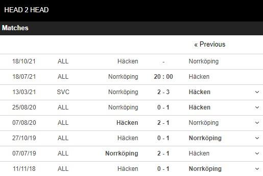 Lịch sử đối đầu Norrkoping vs Hacken