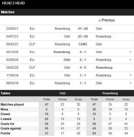 Lịch sử đối đầu Odd Grenland vs Rosenborg