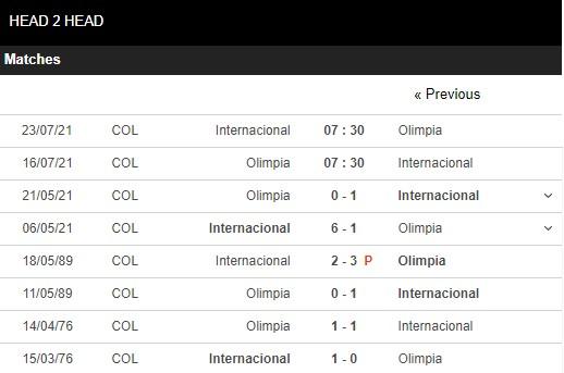 Lịch sử đối đầu Olimpia vs Internacional