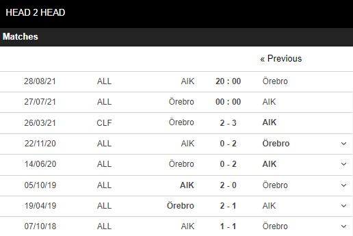Lịch sử đối đầu Orebro vs AIK