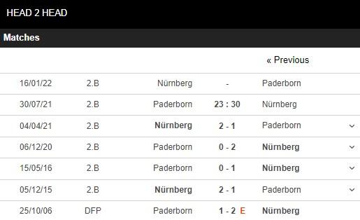 Lịch sử đối đầu Paderborn vs Nurnberg