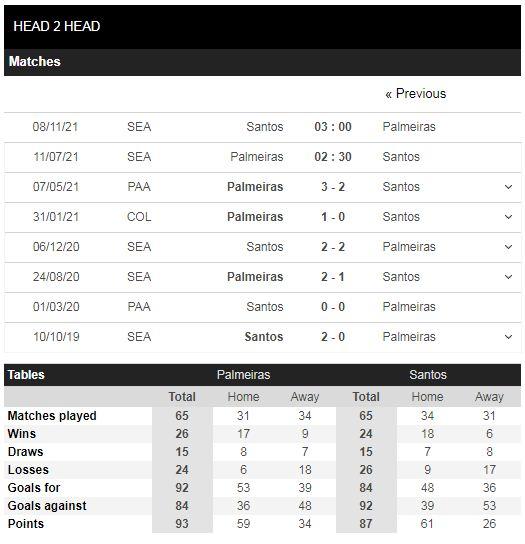 Lịch sử đối đầu Palmeiras vs Santos