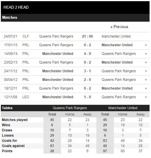 Lịch sử đối đầu QPR vs Man United