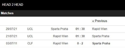 Lịch sử đối đầu Rapid Wien vs Sparta Praha