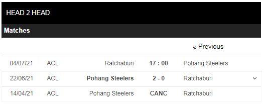 Lịch sử đối đầu Ratchaburi vs Pohang