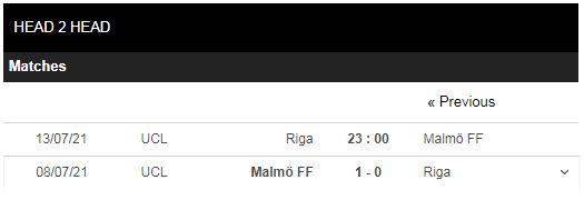 Lịch sử đối đầu Riga vs Malmo