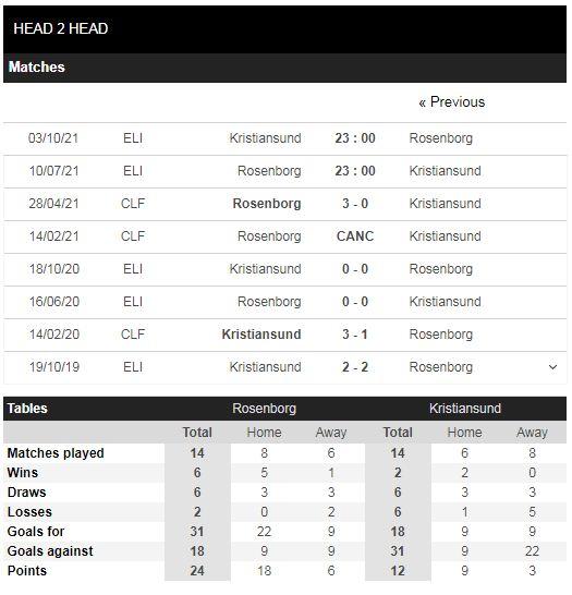 Lịch sử đối đầu Rosenborg vs Kristiansund
