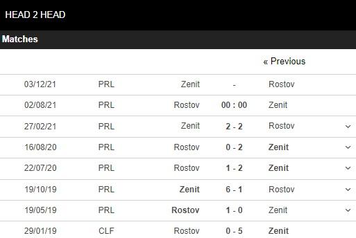 Lịch sử đối đầu Rostov vs Zenit