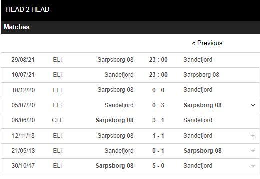 Lịch sử đối đầu Sandefjord vs Sarpsborg