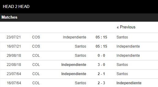 Lịch sử đối đầu Santos vs Independiente