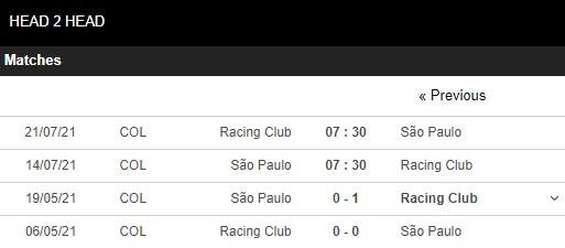 Lịch sử đối đầu Sao Paulo vs Racing