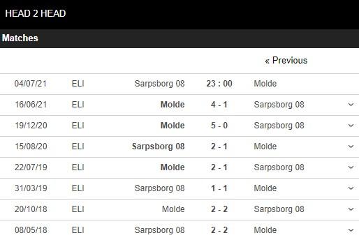 Lịch sử đối đầu Sarpsborg vs Molde