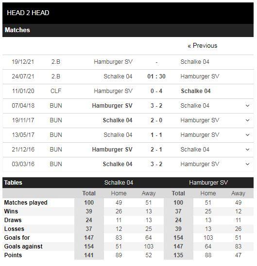 Lịch sử đối đầu Schalke 04 vs Hamburger