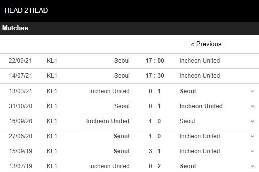 Lịch sử đối đầu Seoul vs Incheon