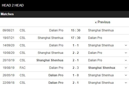 Lịch sử đối đầu Shanghai Shenhua vs Dalian