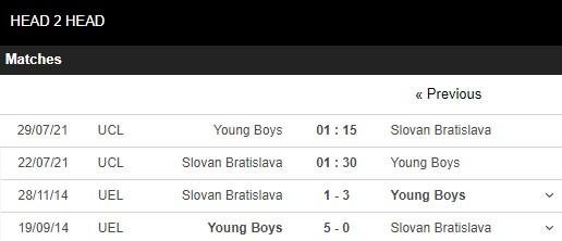 Lịch sử đối đầu Slovan vs Young Boys