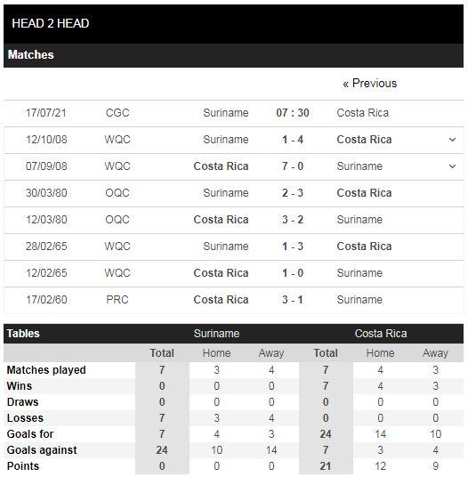 Lịch sử đối đầu Suriname vs Costa Rica