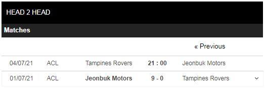 Lịch sử đối đầu Tampines vs Jeonbuk