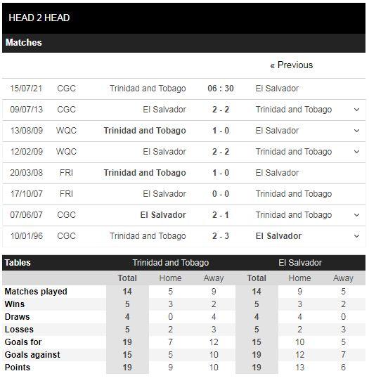 Lịch sử đối đầu Trinidad & Tobago vs El Salvador