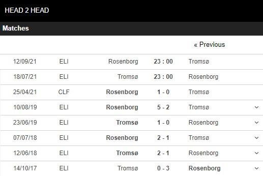 Lịch sử đối đầu Tromso vs Rosenborg