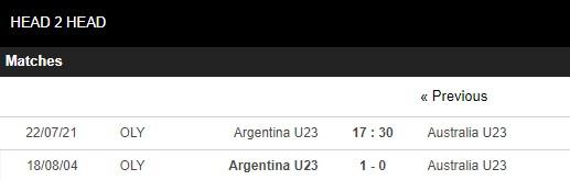 Lịch sử đối đầu U23 Argentina vs U23 Australia
