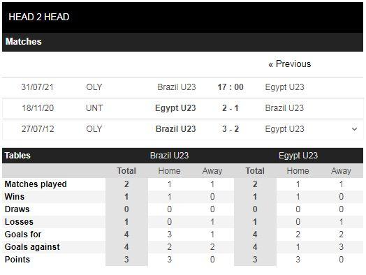 Lịch sử đối đầu U23 Brazil vs U23 Ai Cập