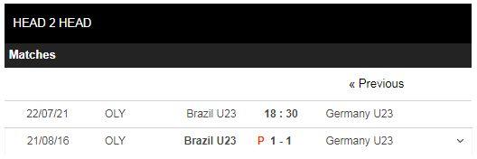 Lịch sử đối đầu U23 Brazil vs U23 Đức