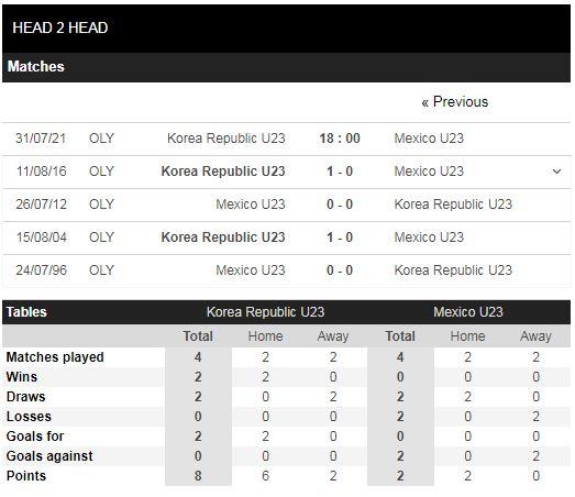 Lịch sử đối đầu U23 Hàn Quốc vs U23 Mexico