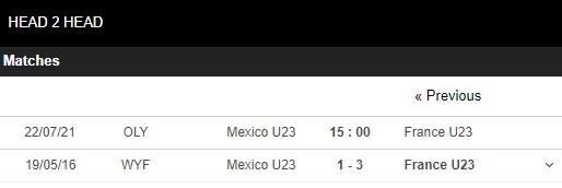 Lịch sử đối đầu U23 Mexico vs U23 Pháp